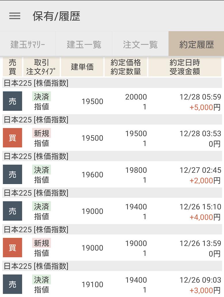 株価指数CFDの日経225運用開始