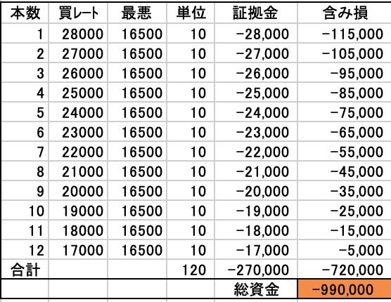 100万円から始める日経225自動売買