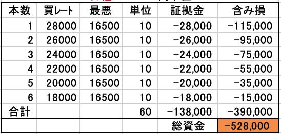 50万円から始める日経225自動売買