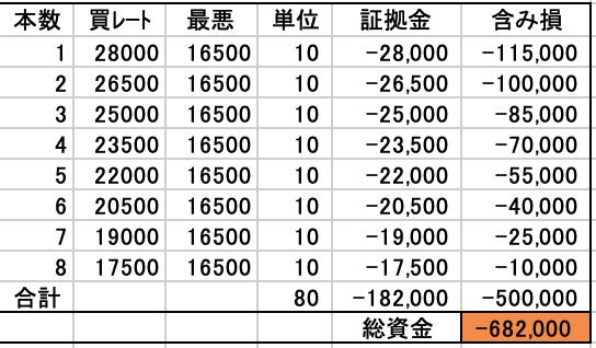 70万円から始める日経225自動売買