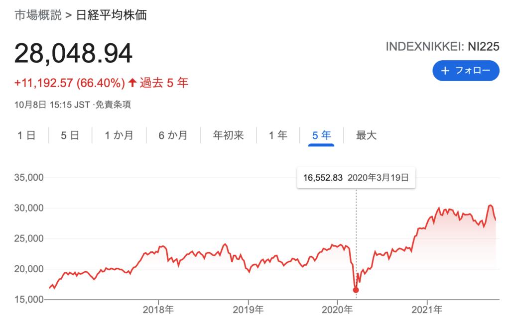 日経平均チャート@2021年10月
