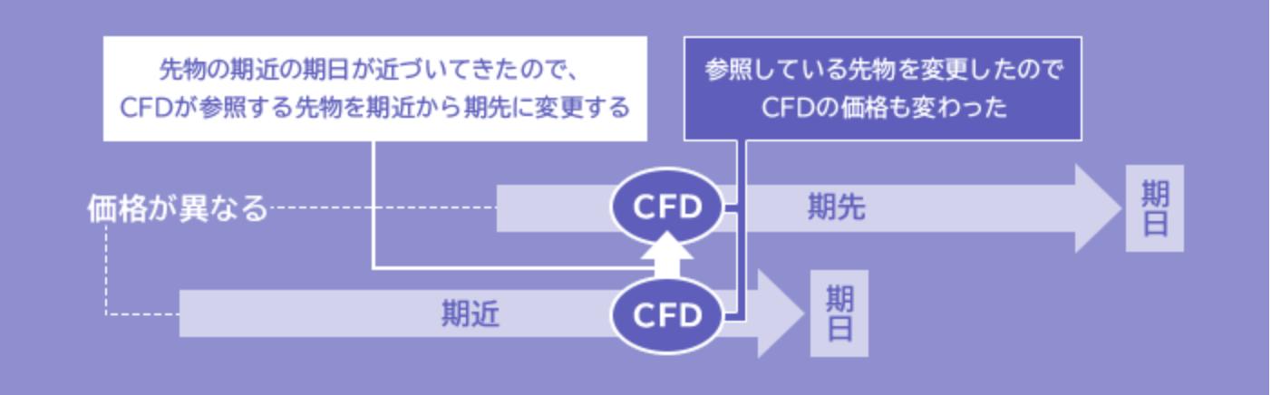 CFDのロールオーバーの仕組み