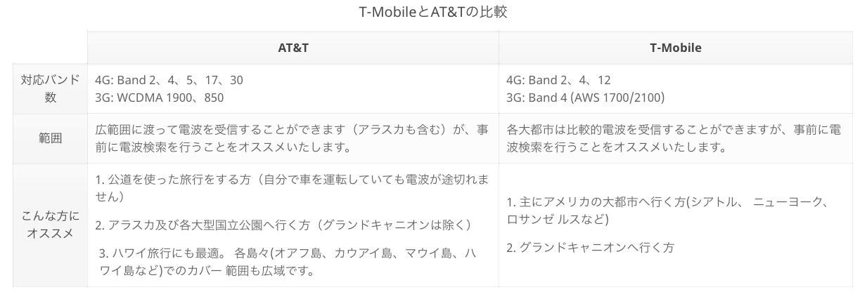 mostsim_AT&TとT-Mobileの比較