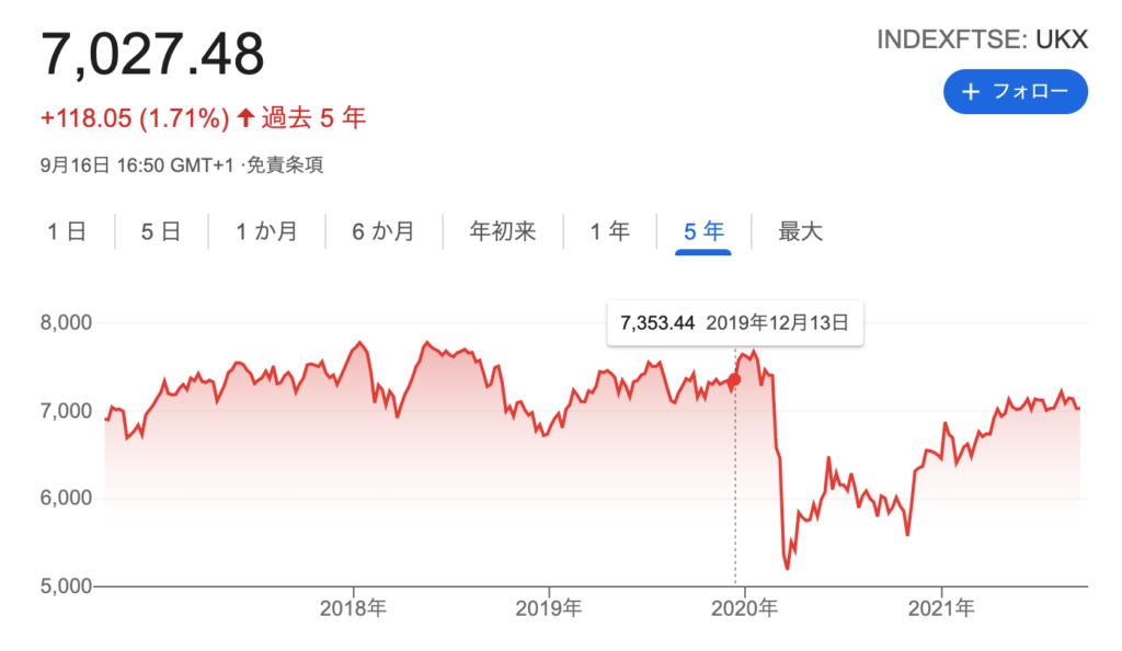 過去5年におけるFTSE100の価格