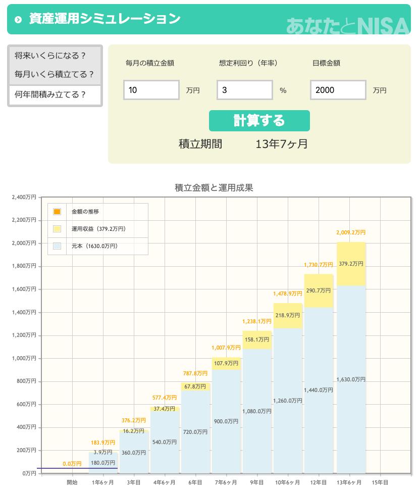 月5万円配当をもらうために必要な運用資金をシミュレーション