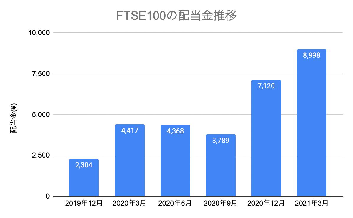 FTSE100の配当金推移