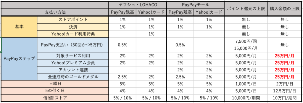 paypayステップの還元率まとめ
